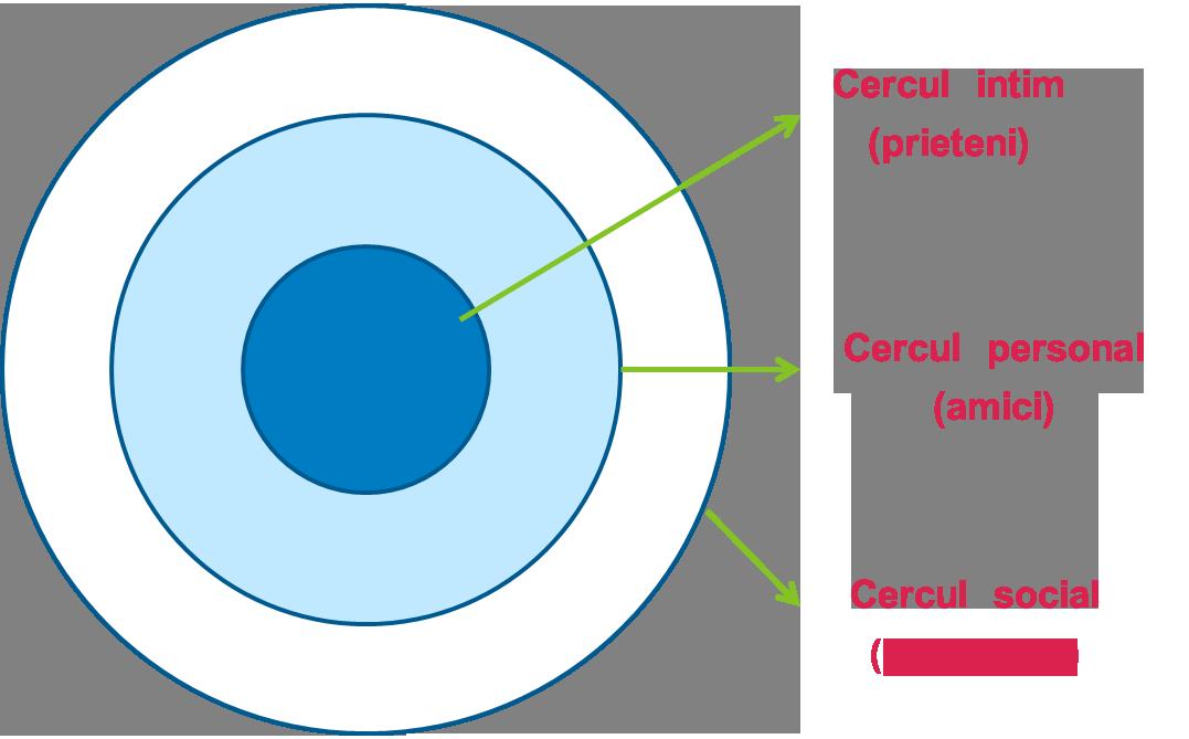 Cercurile-relationale