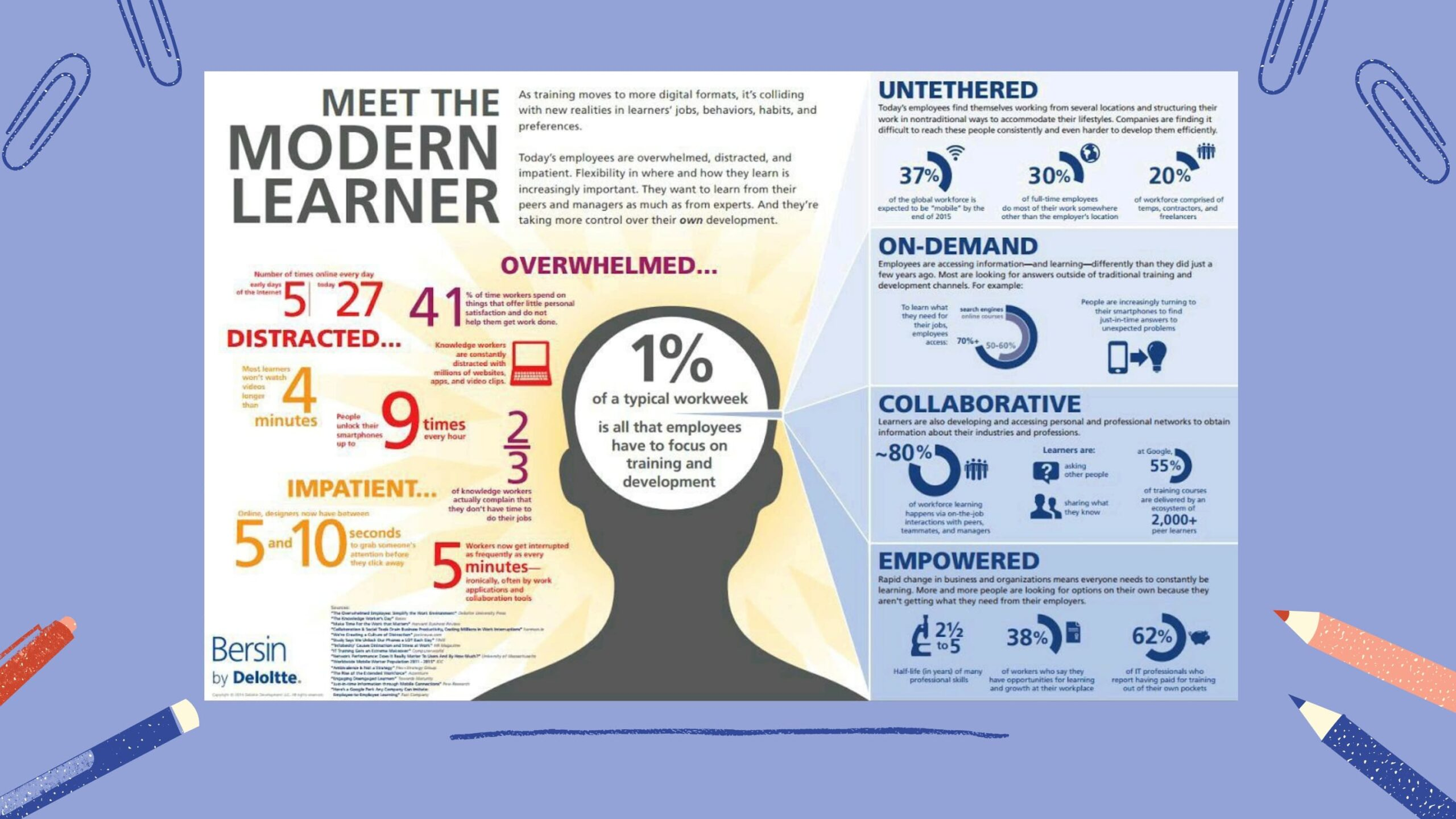 Modern learner - microlearning